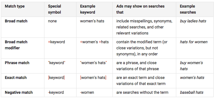 Match Types Help File
