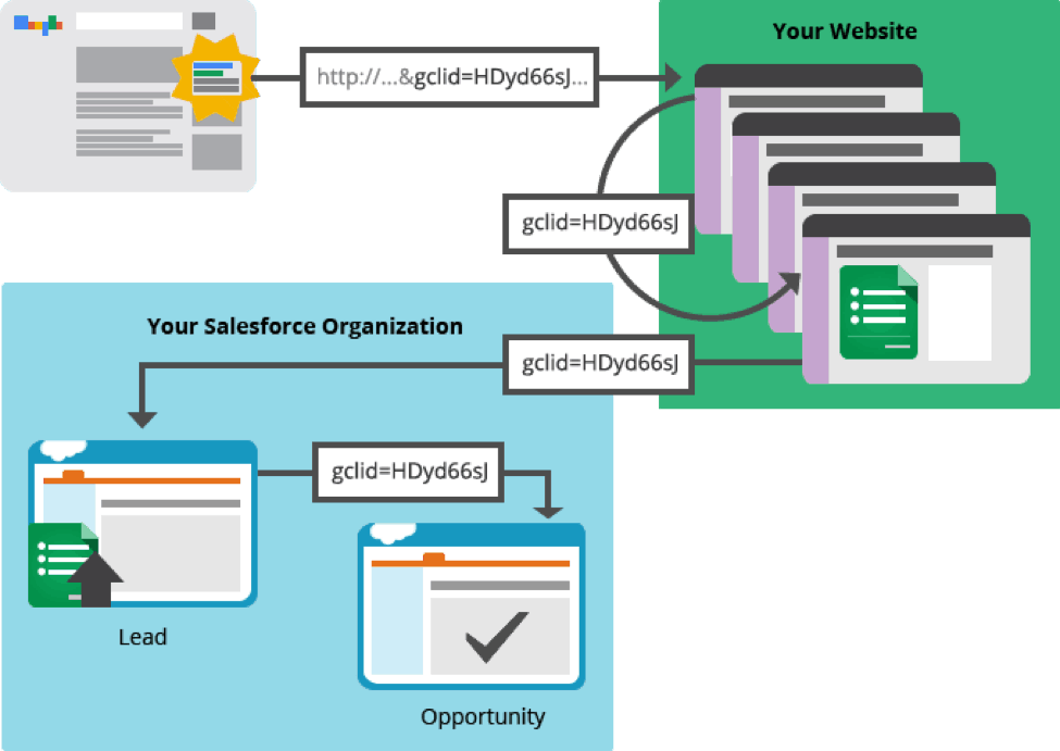Offline AdWords conversion tracking process