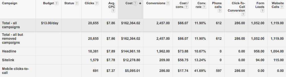 AdWords stats segmented by click type
