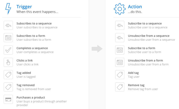 new automation screen in convertkit