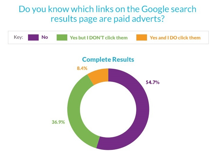 54.7% of people don't know there are ads on the google result page