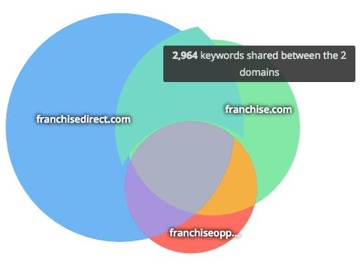 spyfu kombat venn diagram overlap